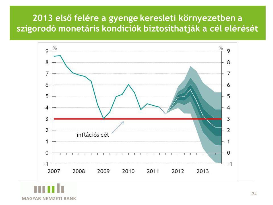 24 2013 első felére a gyenge keresleti környezetben a szigorodó monetáris kondíciók biztosíthatják a cél elérését