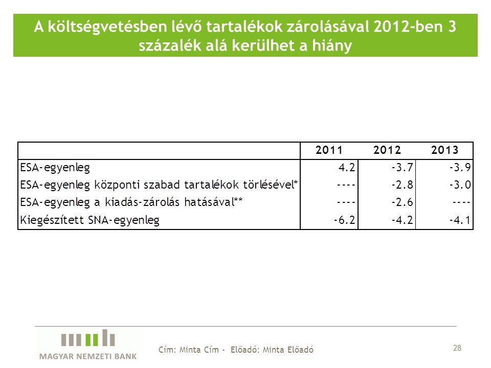28 Cím: Minta Cím - Előadó: Minta Előadó A költségvetésben lévő tartalékok zárolásával 2012-ben 3 százalék alá kerülhet a hiány