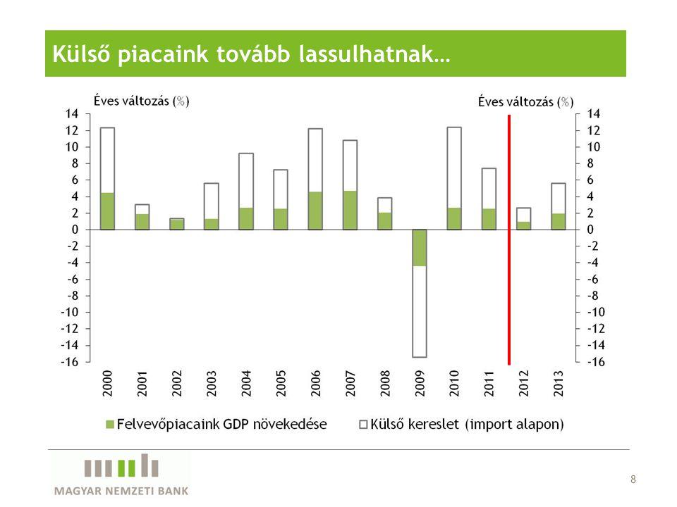 8 Külső piacaink tovább lassulhatnak…