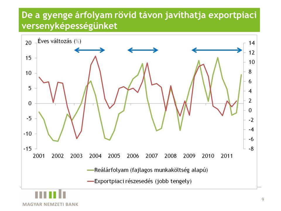9 De a gyenge árfolyam rövid távon javíthatja exportpiaci versenyképességünket
