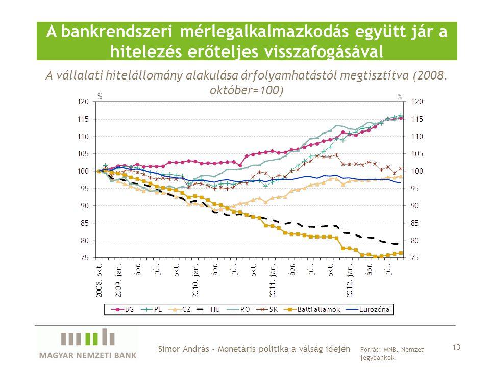 Simor András - Monetáris politika a válság idején A bankrendszeri mérlegalkalmazkodás együtt jár a hitelezés erőteljes visszafogásával Forrás: MNB, Ne