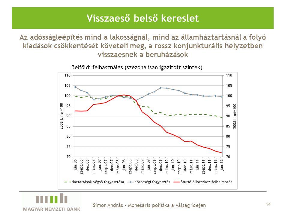 Visszaeső belső kereslet Belföldi felhasználás (szezonálisan igazított szintek) Simor András - Monetáris politika a válság idején Az adósságleépítés m