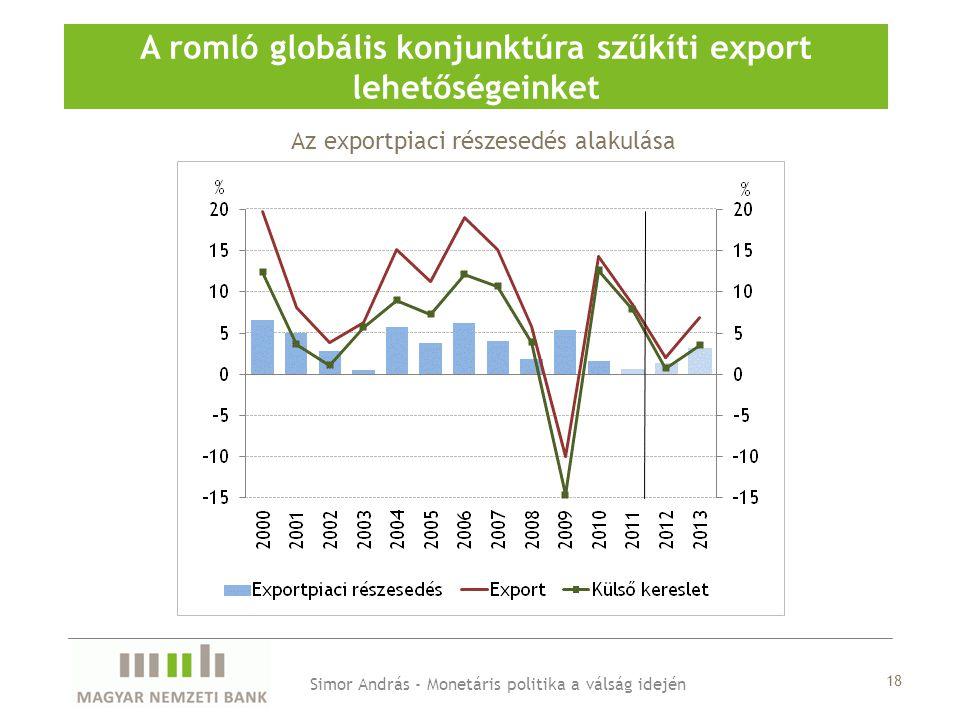 Az exportpiaci részesedés alakulása A romló globális konjunktúra szűkíti export lehetőségeinket Simor András - Monetáris politika a válság idején 18