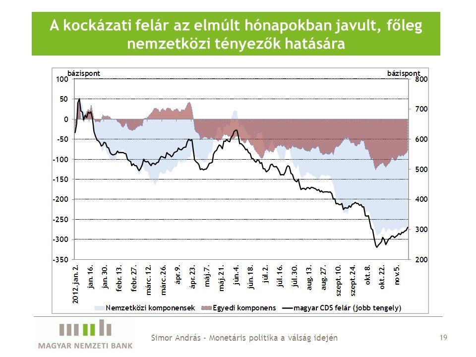 A magyar CDS-felár dekompozíciója A kockázati felár az elmúlt hónapokban javult, főleg nemzetközi tényezők hatására Simor András - Monetáris politika