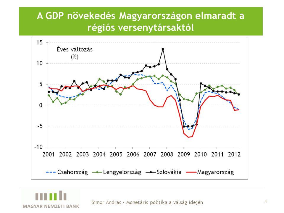A GDP növekedés Magyarországon elmaradt a régiós versenytársaktól Simor András - Monetáris politika a válság idején 4