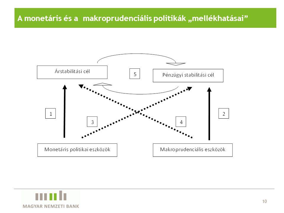 """A monetáris és a makroprudenciális politikák """"mellékhatásai"""" 10"""