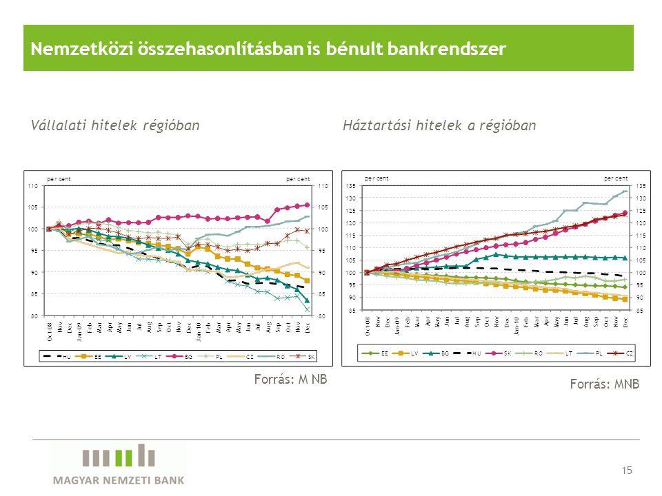 Forrás: MNB Nemzetközi összehasonlításban is bénult bankrendszer Vállalati hitelek régióban Forrás: M NB 15 Háztartási hitelek a régióban