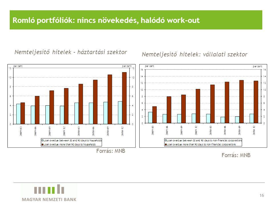 Forrás: MNB Nemteljesítő hitelek – háztartási szektor Forrás: MNB Nemteljesítő hitelek: vállalati szektor Romló portfóliók: nincs növekedés, halódó wo