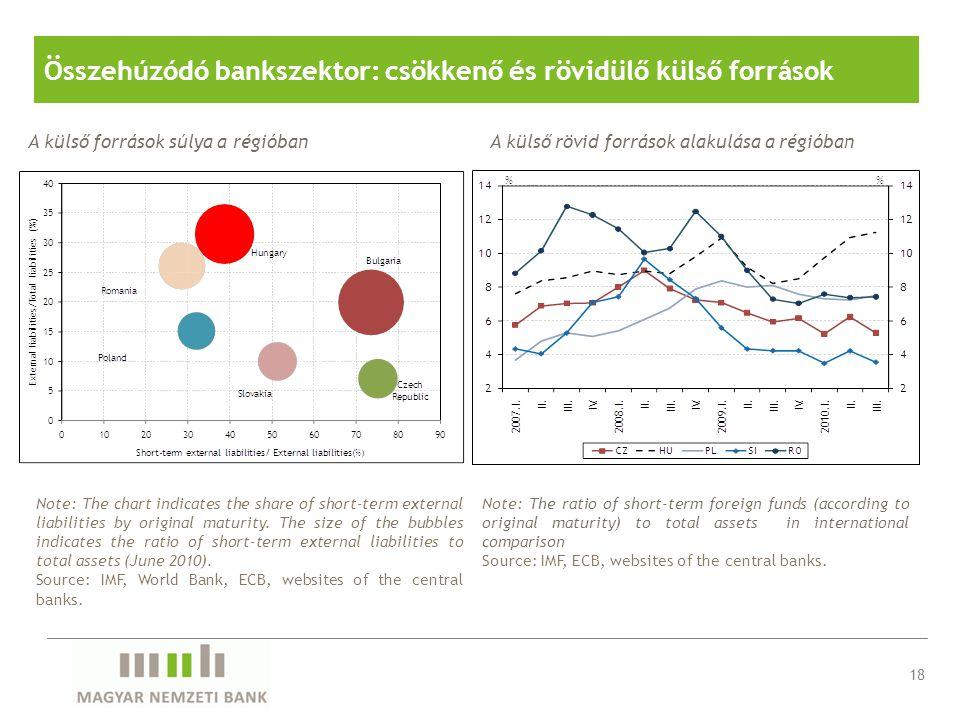 Összehúzódó bankszektor: csökkenő és rövidülő külső források Note: The chart indicates the share of short-term external liabilities by original maturi