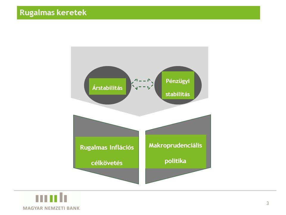 Rugalmas keretek 3 Árstabilitás Pénzügyi stabilitás Rugalmas Inflációs célkövetés Makroprudenciális politika