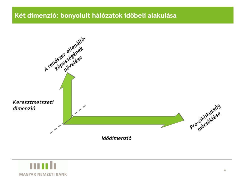 """Idődimenzió """"Jelzőfények : hitelboom, makro egyensúlyhiány (fizetési mérleg stb.), tőkeáttétel """"Szabályok : kontraciklikus mértékek (céltartalék, tőke, funding, LTV …) Figyelmeztető jelek – szabályozó eszközök Keresztmetszeti dimenzió """"Jelzőfények : koncentráció, összekapcsoltság, méret, gócpont """"Szabályok : beazonosított intézmények szigorúbb korlátozása, beazonosított tevékenységek korlátozása (mikroprudenciális eszközök alternatív alkalmazása) 5"""