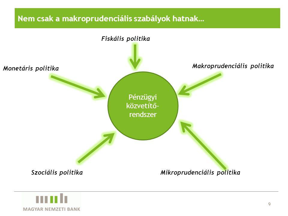9 Nem csak a makroprudenciális szabályok hatnak… Fiskális politika Pénzügyi közvetítő- rendszer Szociális politikaMikroprudenciális politika Makroprud
