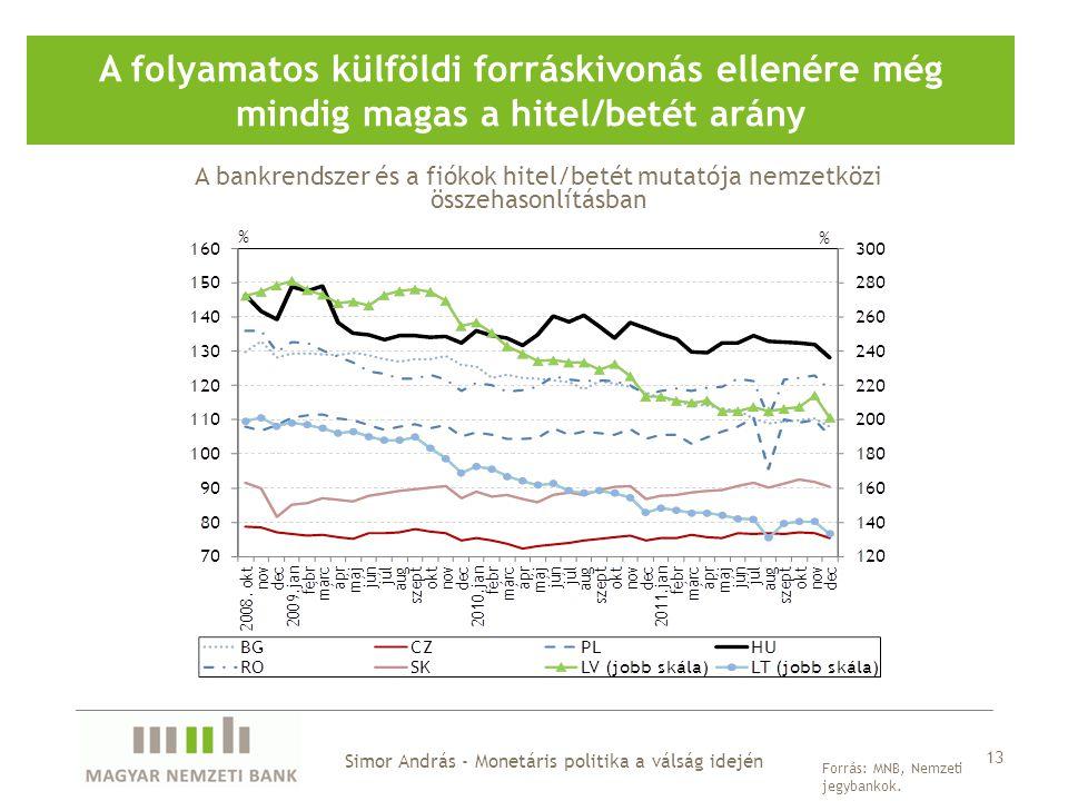 A folyamatos külföldi forráskivonás ellenére még mindig magas a hitel/betét arány Forrás: MNB, Nemzeti jegybankok.