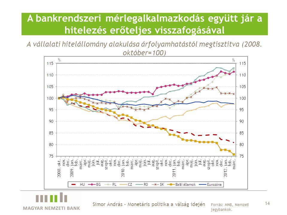Simor András - Monetáris politika a válság idején A bankrendszeri mérlegalkalmazkodás együtt jár a hitelezés erőteljes visszafogásával Forrás: MNB, Nemzeti jegybankok.