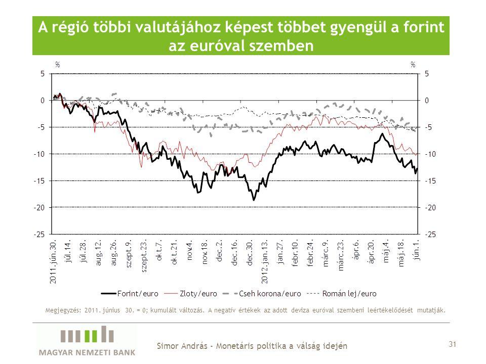 A régió többi valutájához képest többet gyengül a forint az euróval szemben Simor András - Monetáris politika a válság idején 31 Megjegyzés: 2011.