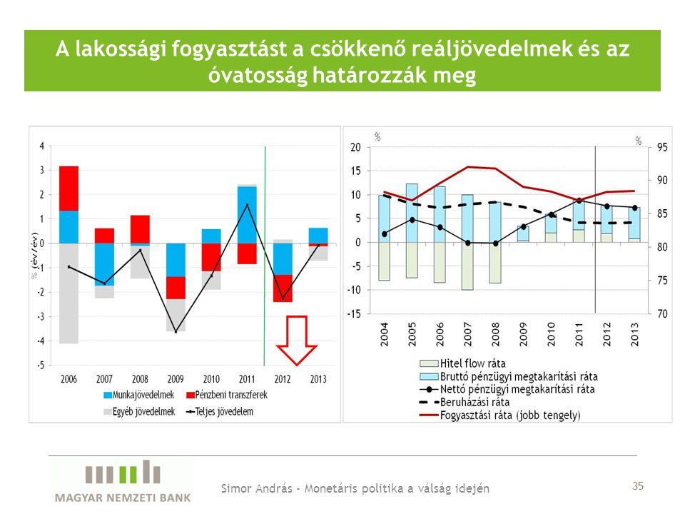 A lakossági fogyasztást a csökkenő reáljövedelmek és az óvatosság határozzák meg Simor András - Monetáris politika a válság idején 35