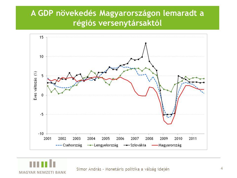 Államadósság a GDP %-ában Miközben jelentős pénzügyi egyensúlytalanságokat halmozott fel Simor András - Monetáris politika a válság idején Külső adósság a GDP %-ában 5
