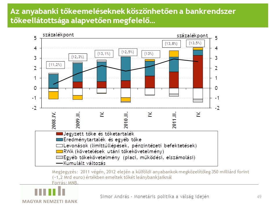Az anyabanki tőkeemeléseknek köszönhetően a bankrendszer tőkeellátottsága alapvetően megfelelő… Megjegyzés: 2011 végén, 2012 elején a külföldi anyabankok megközelítőleg 350 milliárd forint (~1,2 Mrd euro) értékben emeltek tőkét leánybankjaiknál Forrás: MNB.