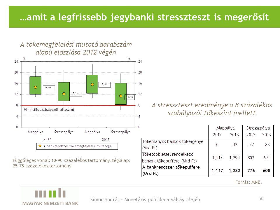 …amit a legfrissebb jegybanki stresszteszt is megerősít A tőkemegfelelési mutató darabszám alapú eloszlása 2012 végén Forrás: MNB.