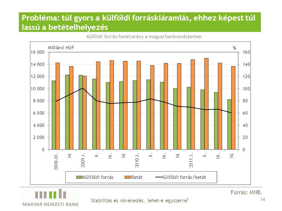 Probléma: túl gyors a külföldi forráskiáramlás, ehhez képest túl lassú a betételhelyezés Forrás: MNB.