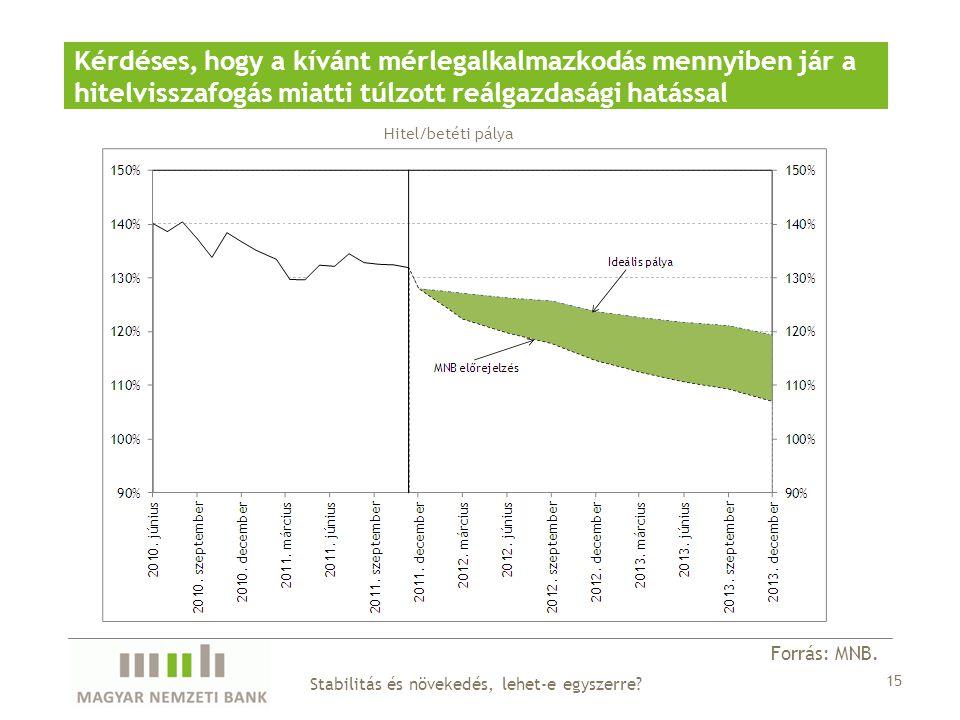 Kérdéses, hogy a kívánt mérlegalkalmazkodás mennyiben jár a hitelvisszafogás miatti túlzott reálgazdasági hatással Hitel/betéti pálya Forrás: MNB.