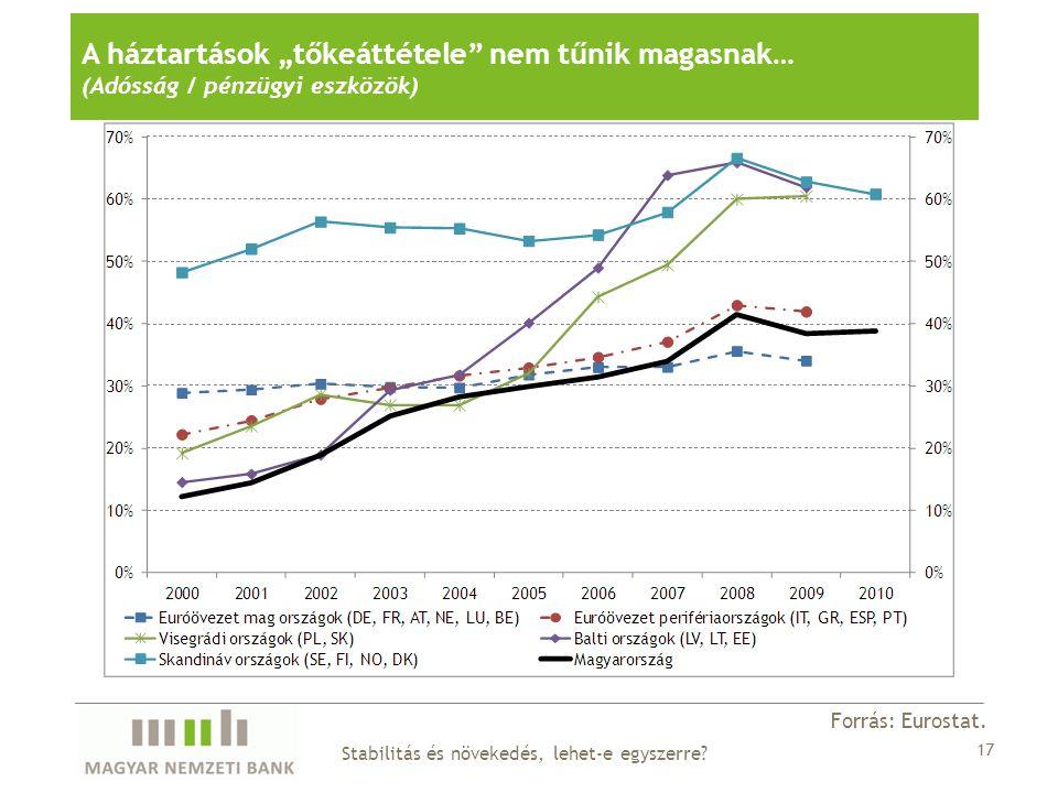 """A háztartások """"tőkeáttétele nem tűnik magasnak… (Adósság / pénzügyi eszközök) Forrás: Eurostat."""