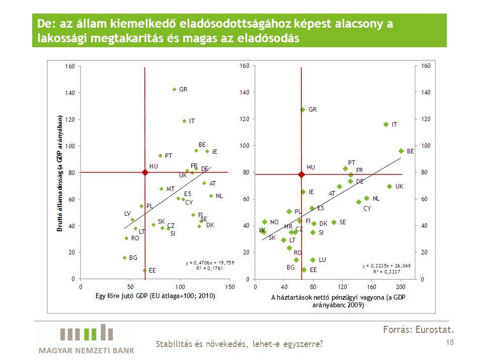 De: az állam kiemelkedő eladósodottságához képest alacsony a lakossági megtakarítás és magas az eladósodás Forrás: Eurostat.
