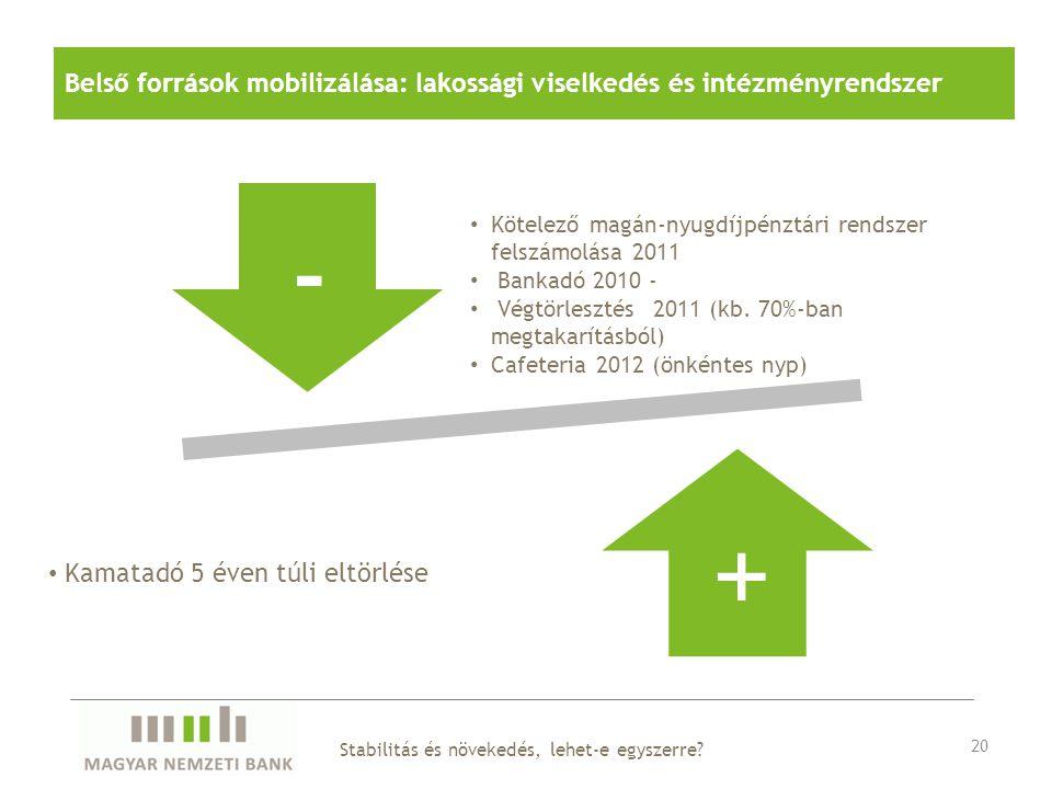 Belső források mobilizálása: lakossági viselkedés és intézményrendszer 20 - + Kamatadó 5 éven túli eltörlése Kötelező magán-nyugdíjpénztári rendszer felszámolása 2011 Bankadó 2010 - Végtörlesztés 2011 (kb.