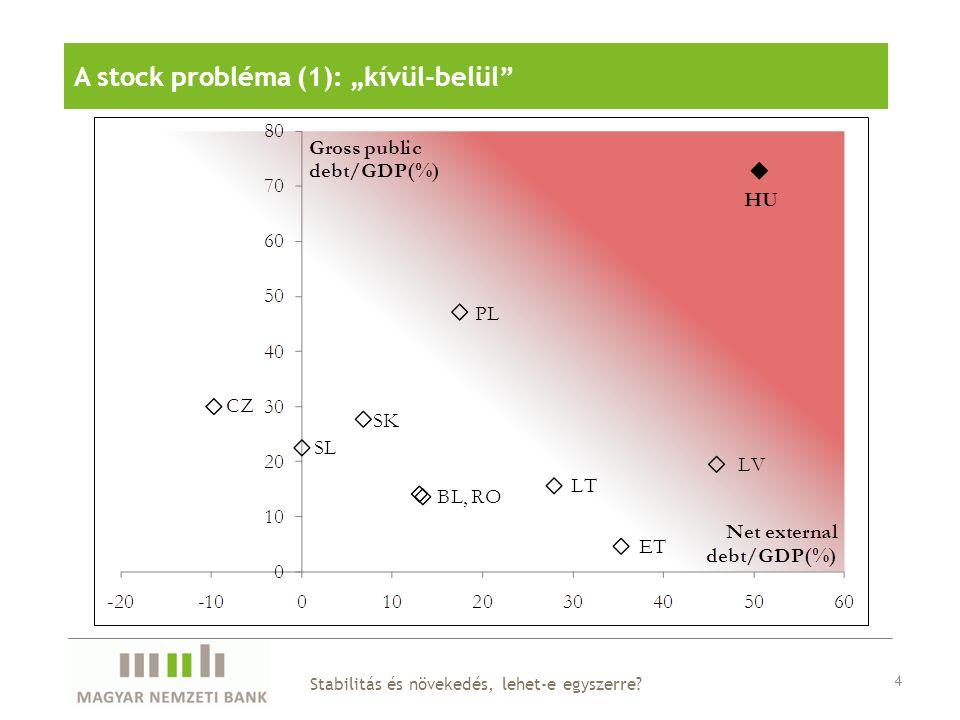 """4 A stock probléma (1): """"kívül-belül Stabilitás és növekedés, lehet-e egyszerre?"""