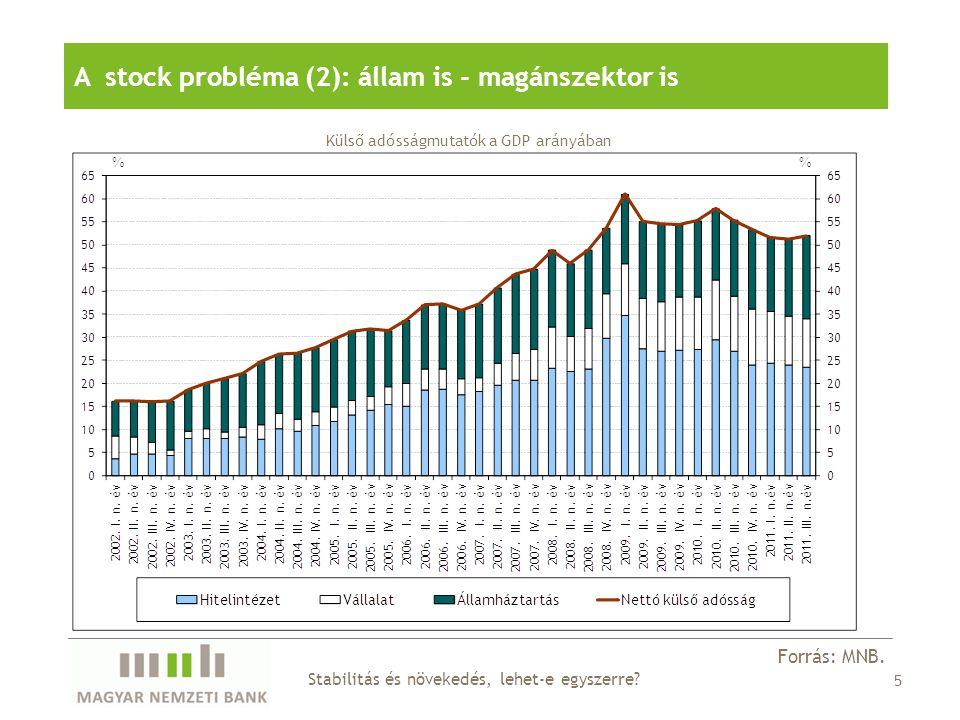 A stock probléma (2): állam is - magánszektor is Külső adósságmutatók a GDP arányában Stabilitás és növekedés, lehet-e egyszerre.