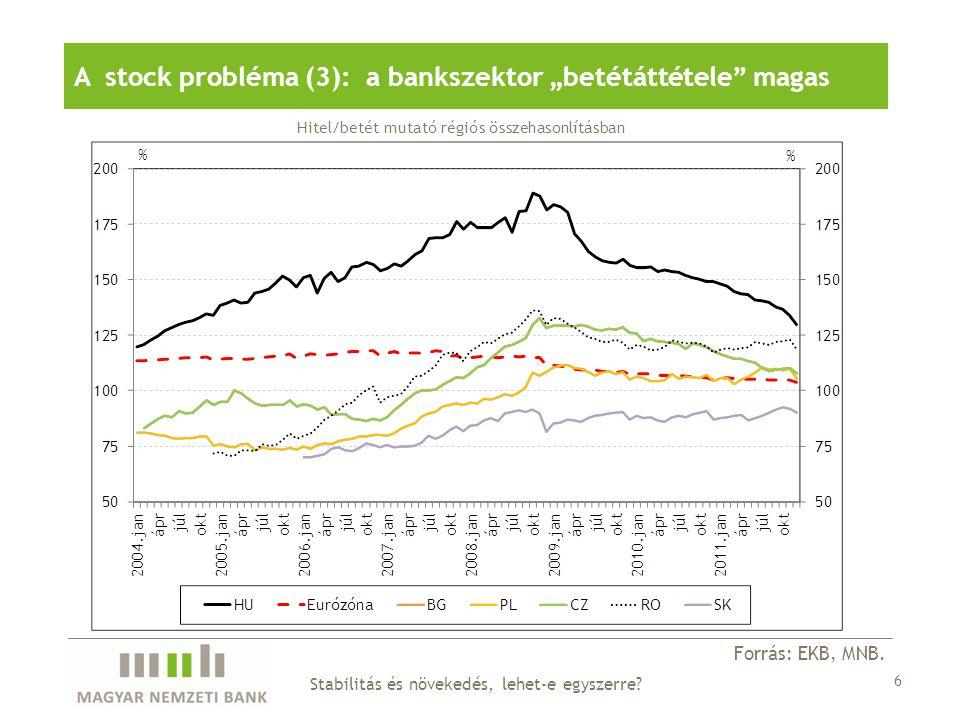 Forrás: EKB, MNB.