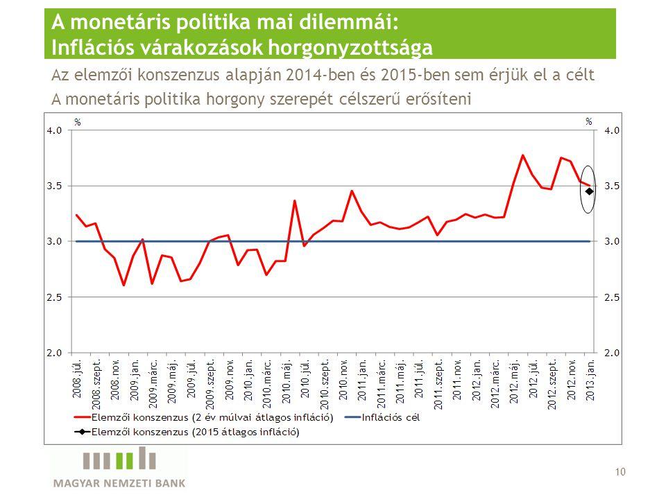 10 A monetáris politika mai dilemmái: Inflációs várakozások horgonyzottsága Az elemzői konszenzus alapján 2014-ben és 2015-ben sem érjük el a célt A monetáris politika horgony szerepét célszerű erősíteni