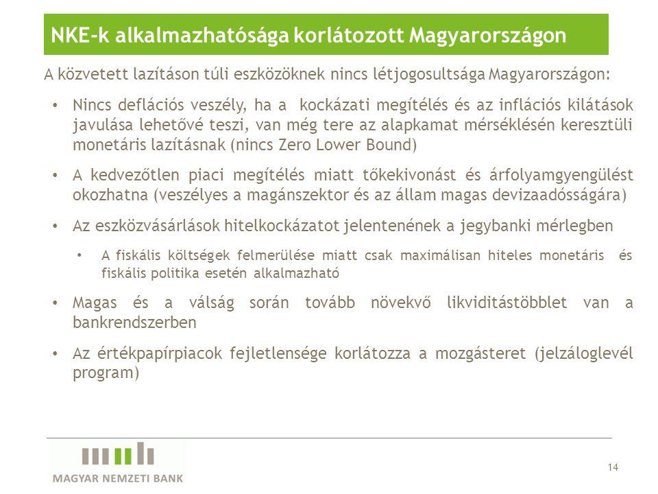A közvetett lazításon túli eszközöknek nincs létjogosultsága Magyarországon: Nincs deflációs veszély, ha a kockázati megítélés és az inflációs kilátások javulása lehetővé teszi, van még tere az alapkamat mérséklésén keresztüli monetáris lazításnak (nincs Zero Lower Bound) A kedvezőtlen piaci megítélés miatt tőkekivonást és árfolyamgyengülést okozhatna (veszélyes a magánszektor és az állam magas devizaadósságára) Az eszközvásárlások hitelkockázatot jelentenének a jegybanki mérlegben A fiskális költségek felmerülése miatt csak maximálisan hiteles monetáris és fiskális politika esetén alkalmazható Magas és a válság során tovább növekvő likviditástöbblet van a bankrendszerben Az értékpapírpiacok fejletlensége korlátozza a mozgásteret (jelzáloglevél program) 14 NKE-k alkalmazhatósága korlátozott Magyarországon