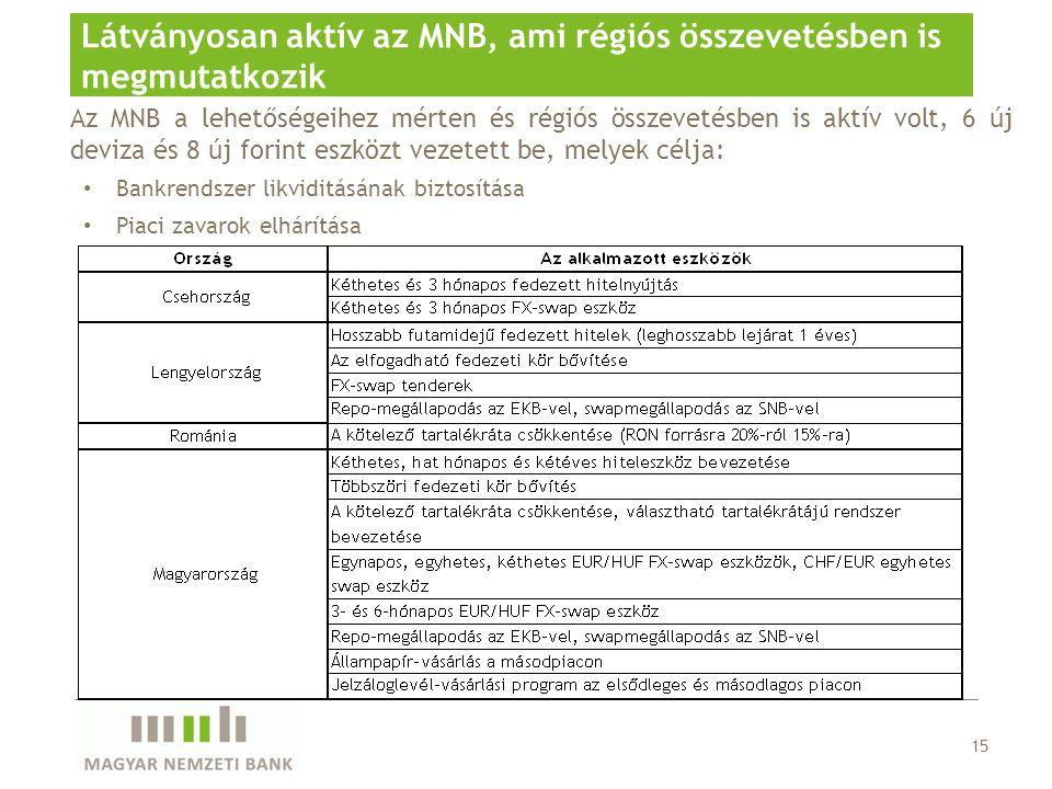 Az MNB a lehetőségeihez mérten és régiós összevetésben is aktív volt, 6 új deviza és 8 új forint eszközt vezetett be, melyek célja: Bankrendszer likviditásának biztosítása Piaci zavarok elhárítása 15 Látványosan aktív az MNB, ami régiós összevetésben is megmutatkozik