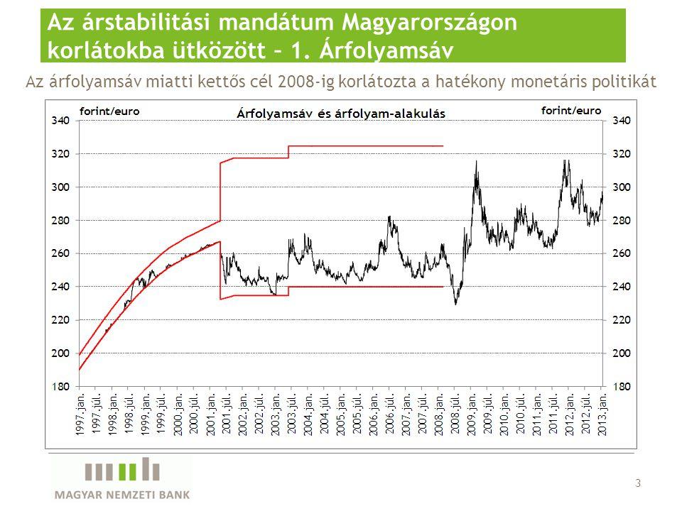 3 Az árstabilitási mandátum Magyarországon korlátokba ütközött – 1.