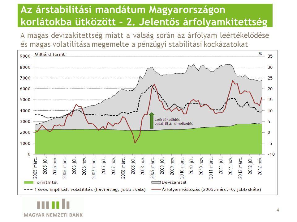 4 Az árstabilitási mandátum Magyarországon korlátokba ütközött – 2.