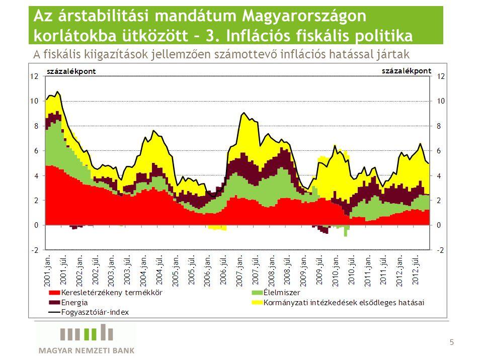 5 Az árstabilitási mandátum Magyarországon korlátokba ütközött – 3.