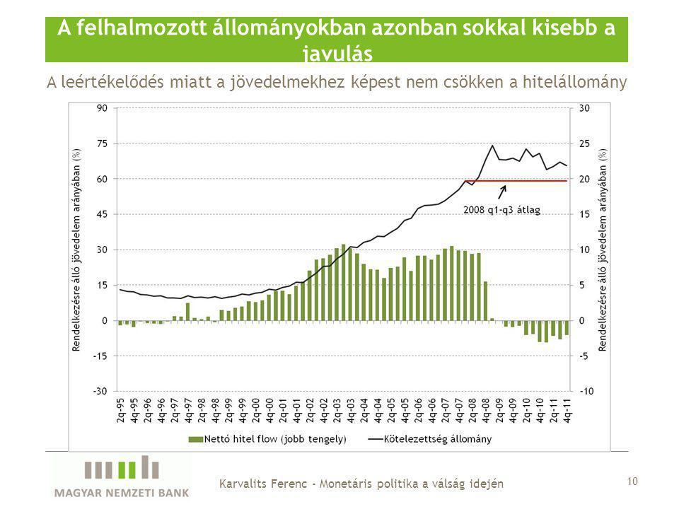 A leértékelődés miatt a jövedelmekhez képest nem csökken a hitelállomány A felhalmozott állományokban azonban sokkal kisebb a javulás 10 Karvalits Ferenc - Monetáris politika a válság idején