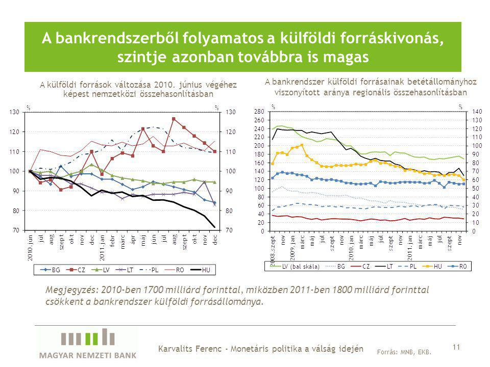 A bankrendszerből folyamatos a külföldi forráskivonás, szintje azonban továbbra is magas 11 Forrás: MNB, EKB.