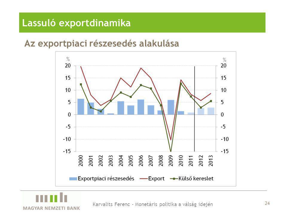 Az exportpiaci részesedés alakulása Lassuló exportdinamika Karvalits Ferenc - Monetáris politika a válság idején 24