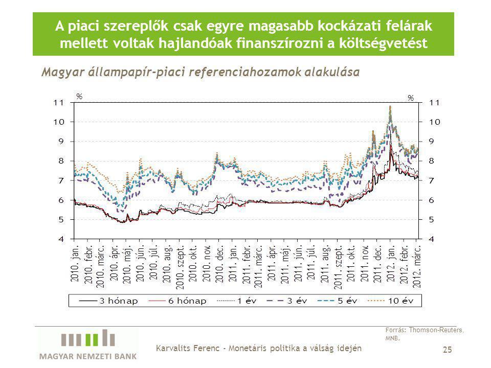 Magyar állampapír-piaci referenciahozamok alakulása A piaci szereplők csak egyre magasabb kockázati felárak mellett voltak hajlandóak finanszírozni a költségvetést 25 Forrás: Thomson-Reuters, MNB.