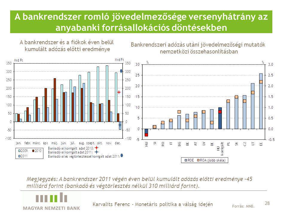 A bankrendszer és a fiókok éven belül kumulált adózás előtti eredménye A bankrendszer romló jövedelmezősége versenyhátrány az anyabanki forrásallokációs döntésekben 28 Forrás: MNB.