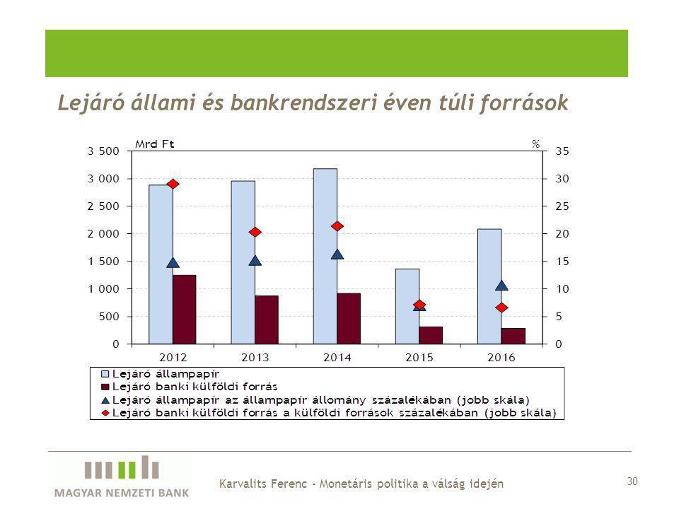 Lejáró állami és bankrendszeri éven túli források 30 Karvalits Ferenc - Monetáris politika a válság idején