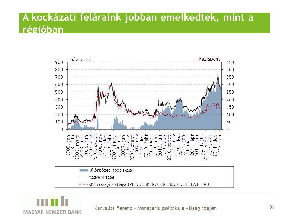 A kockázati feláraink jobban emelkedtek, mint a régióban 31 Karvalits Ferenc - Monetáris politika a válság idején