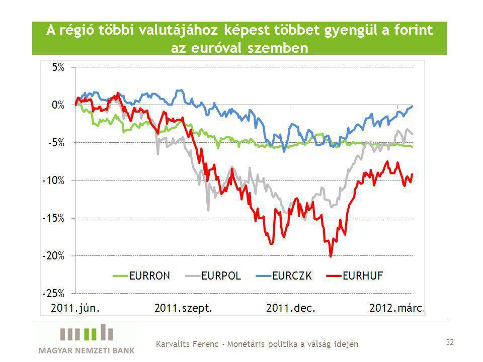A régió többi valutájához képest többet gyengül a forint az euróval szemben 32 Karvalits Ferenc - Monetáris politika a válság idején