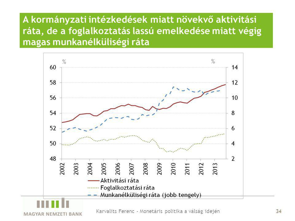 A kormányzati intézkedések miatt növekvő aktivitási ráta, de a foglalkoztatás lassú emelkedése miatt végig magas munkanélküliségi ráta 34Karvalits Ferenc - Monetáris politika a válság idején