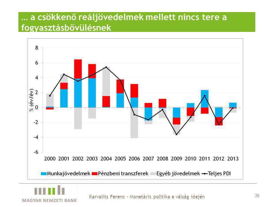 … a csökkenő reáljövedelmek mellett nincs tere a fogyasztásbővülésnek 35 Karvalits Ferenc - Monetáris politika a válság idején