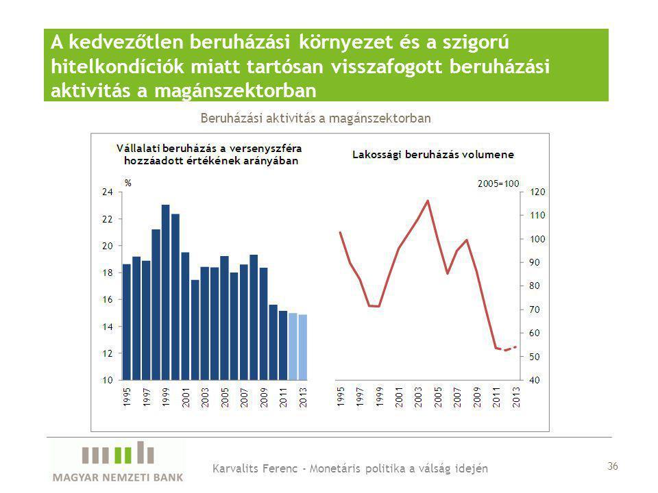 A kedvezőtlen beruházási környezet és a szigorú hitelkondíciók miatt tartósan visszafogott beruházási aktivitás a magánszektorban Karvalits Ferenc - Monetáris politika a válság idején Beruházási aktivitás a magánszektorban 36