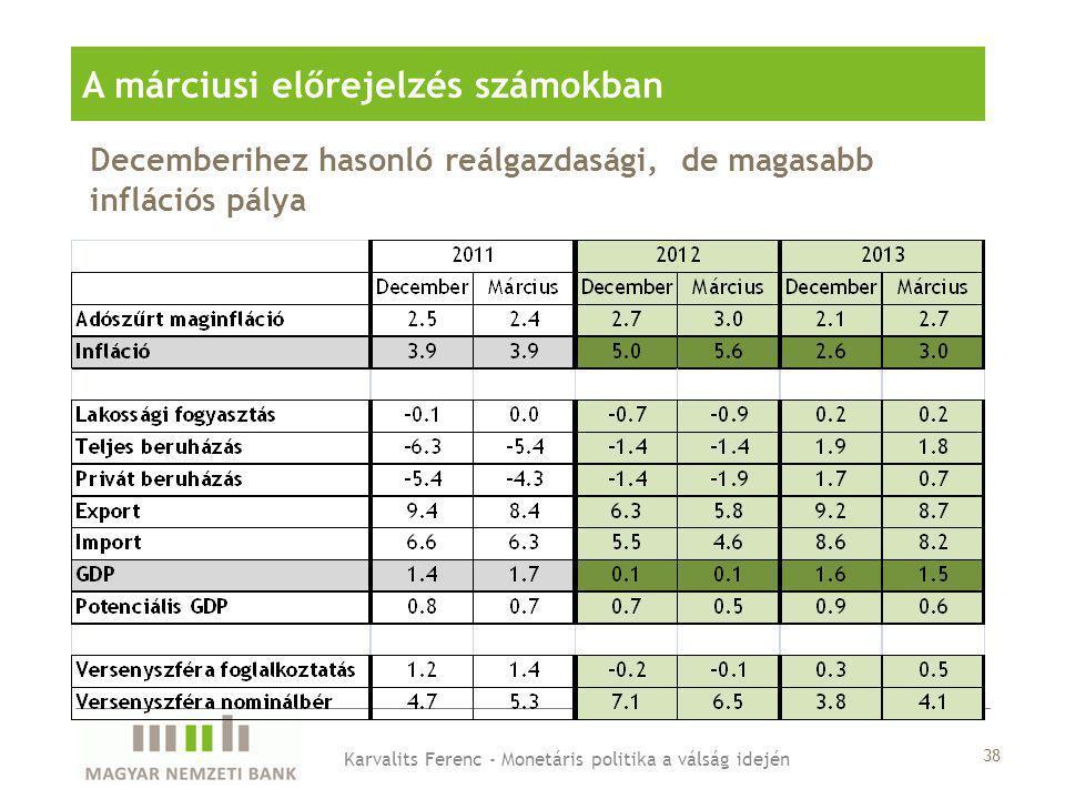 Decemberihez hasonló reálgazdasági, de magasabb inflációs pálya A márciusi előrejelzés számokban Karvalits Ferenc - Monetáris politika a válság idején 38