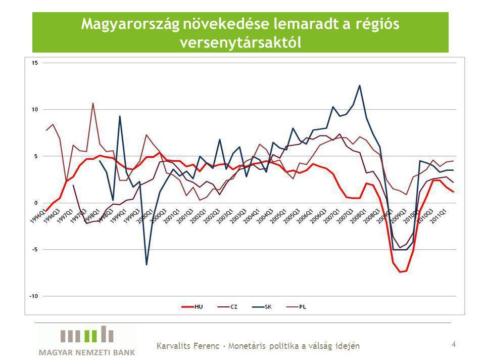 Magyarország növekedése lemaradt a régiós versenytársaktól 4 Karvalits Ferenc - Monetáris politika a válság idején
